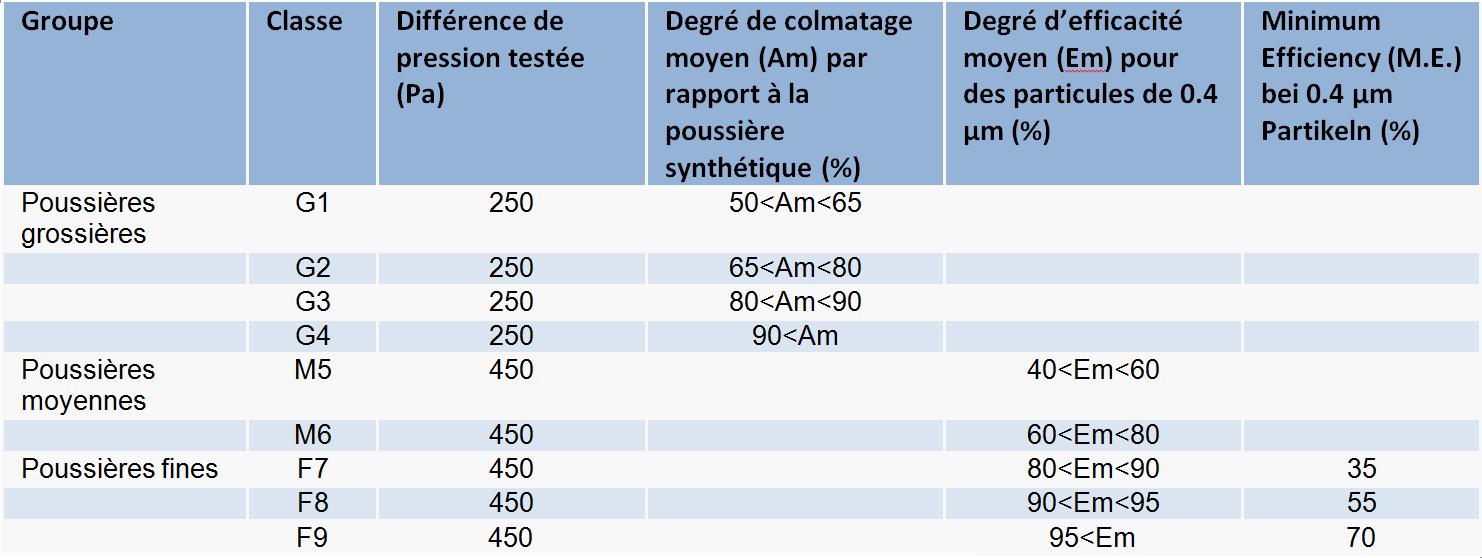 norme EN779:2012